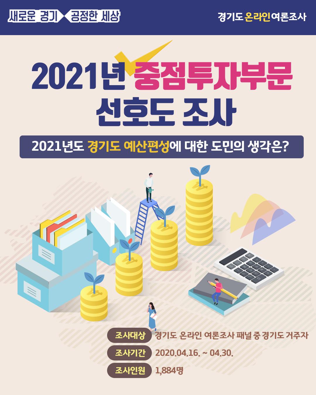 2021년 중점투자부문 선호도 조사
